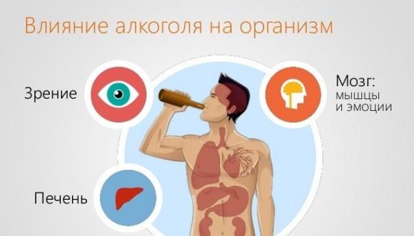 Развитие алкогольной зависимости и ее влияние на организм.