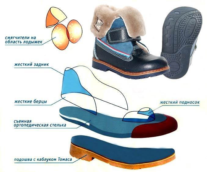 Выбор детской лечебной обуви.